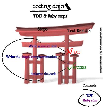 coding-dojo-tdd-babysteps.png