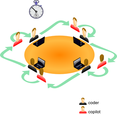 coding-dojo-time-boxing.png